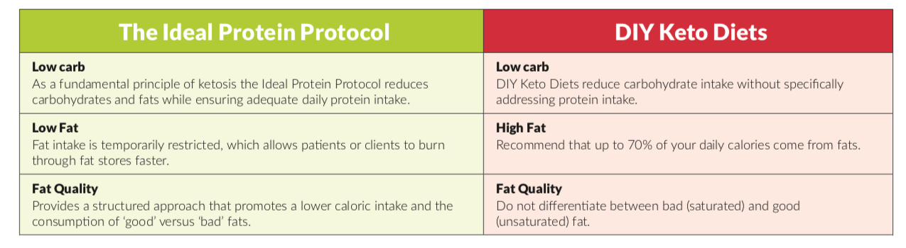 keto diet vs ideal.protein
