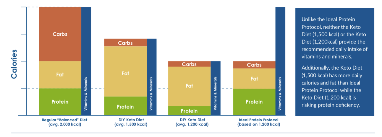 protein power diet vs ketogenic diet